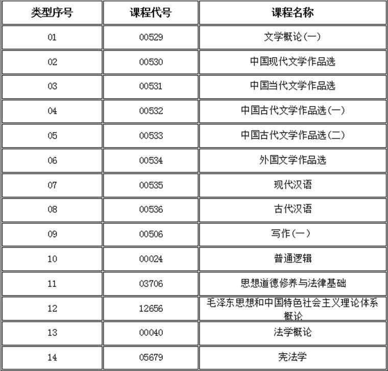 自考汉语言文学专科科目有哪些