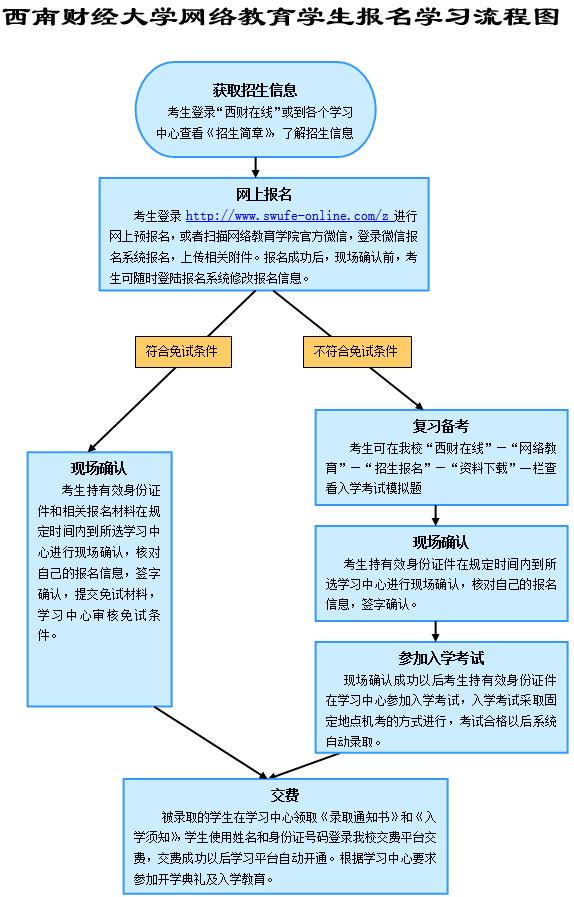 必威体育官网学习流程图