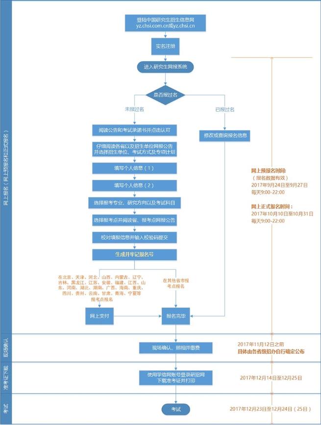 考研报入口流程报名步骤图解