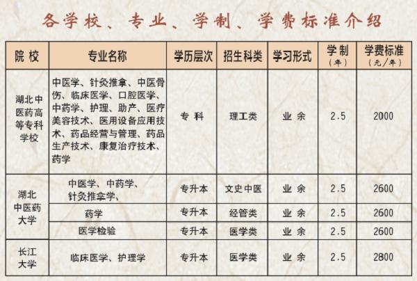 湖北中医药高等专科学校2020年成教专科招生简章