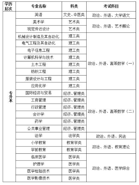 绍兴文理学院2020年成考招生简章