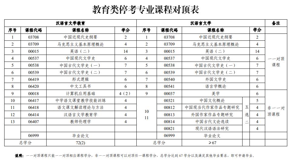 山东自考教育类停考专业课程对顶表