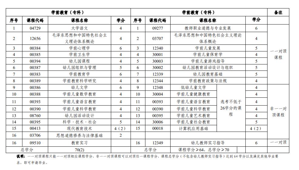 2020年山东自考教育类停考专业课程对顶表