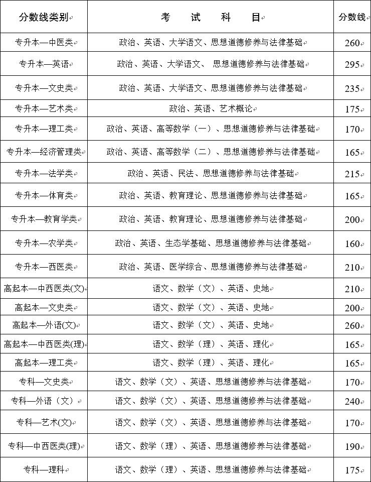 2020年云南成人高考录取分数线