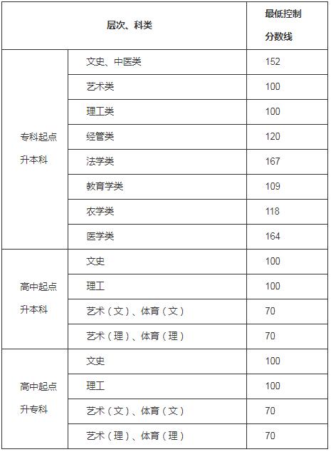 2020年贵州成人高考录取分数线