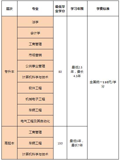 2021年北京理工大学网络教育招生专业及考试科目