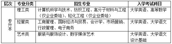 东华大学2021年网教招生专业及学费标准