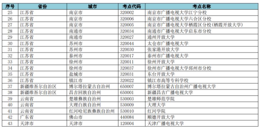 2021年网络教育9月份统考停考地区名单